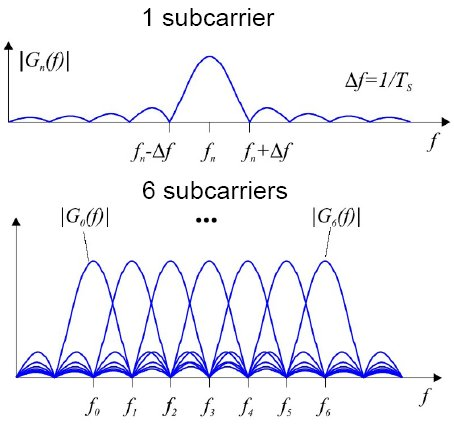 OFDM Subcarriers in Frequency Domain